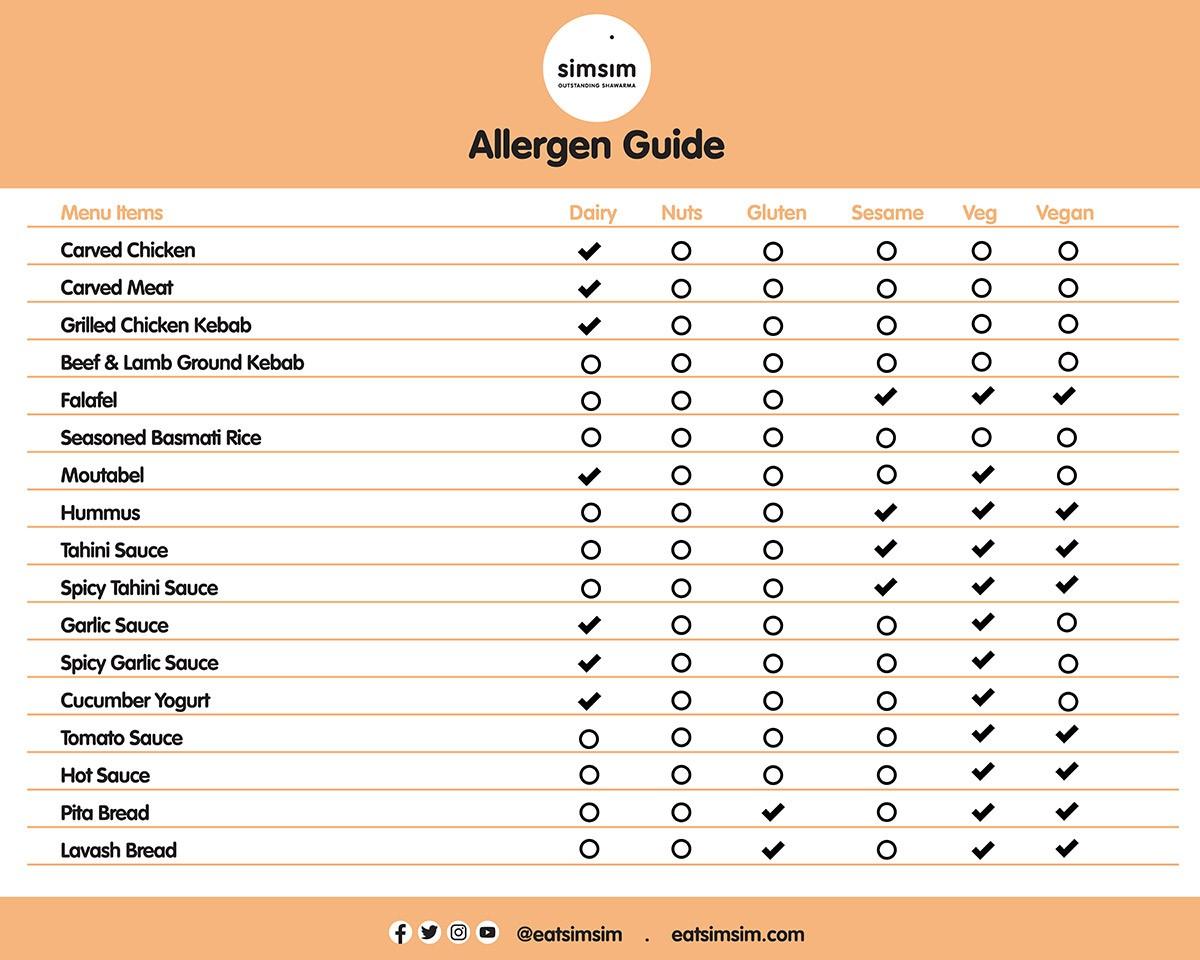 Allergen Guide